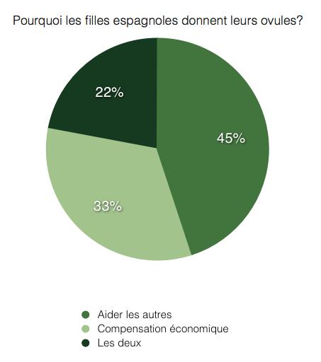 FR - Grafica donacion ovulos